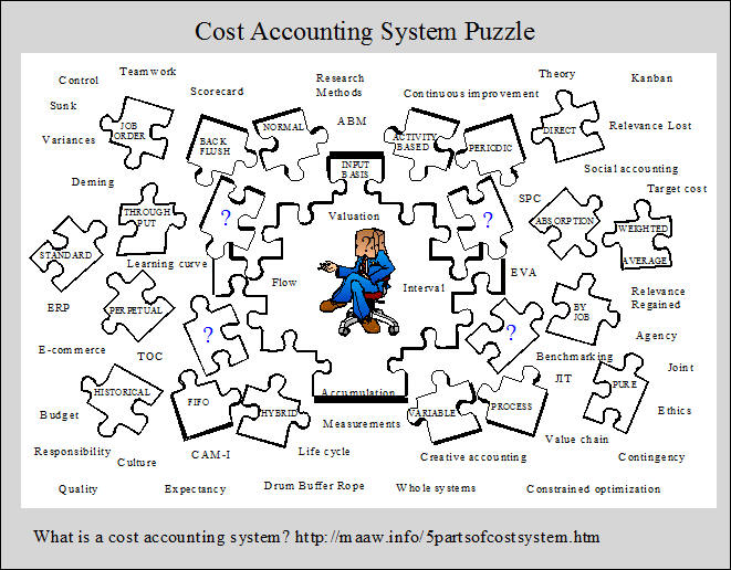 Cost Accounting System Puzzle