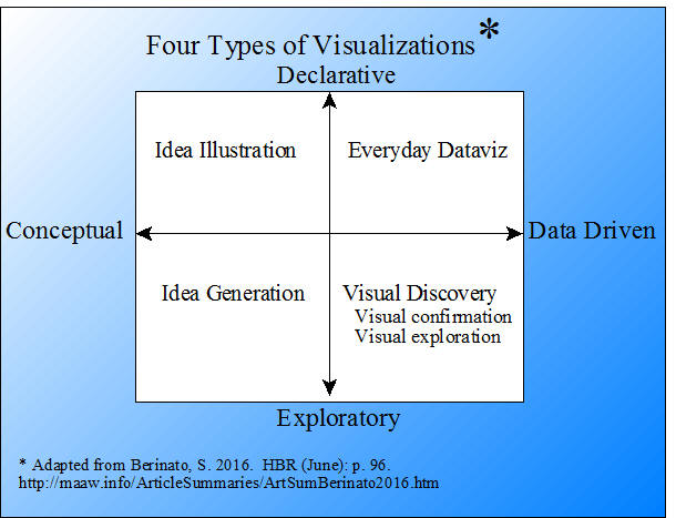 Four types of visualizations