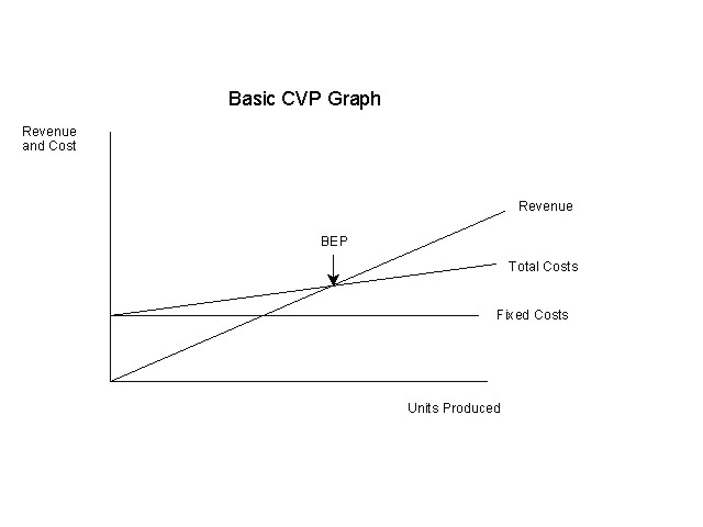 CVP Analysis and TOC