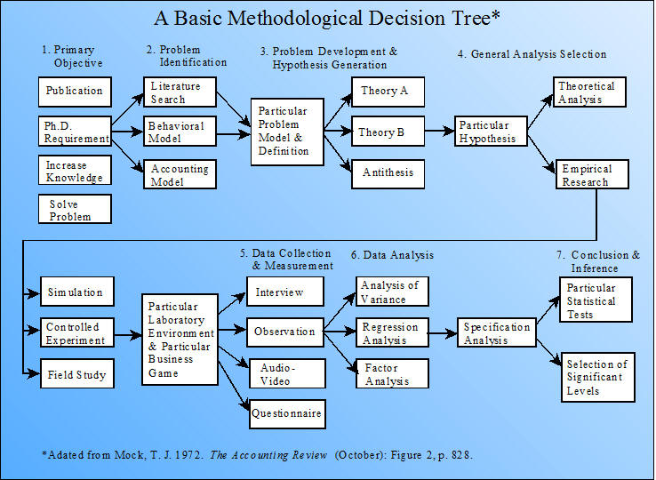 basics of decision trees purinex Decision trees (part 1: the basic tree) quality tools  tools of the trade  22: decision trees part 1 in making decisions, we often are able to assimilate available data and make an acceptable choice based on past experience or advice of others.