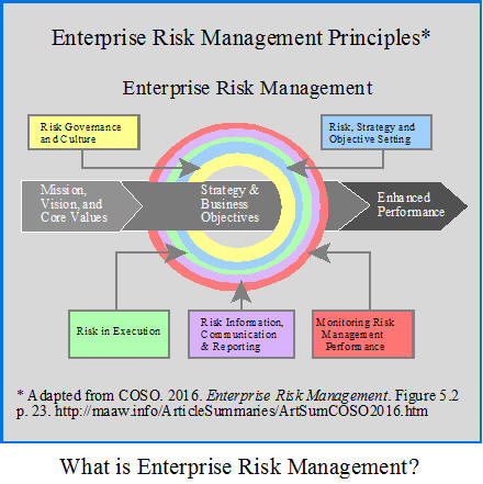 What is Enterprise Risk Management?