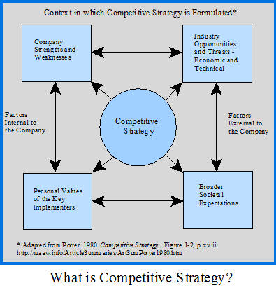 What is Competitive Strategy?