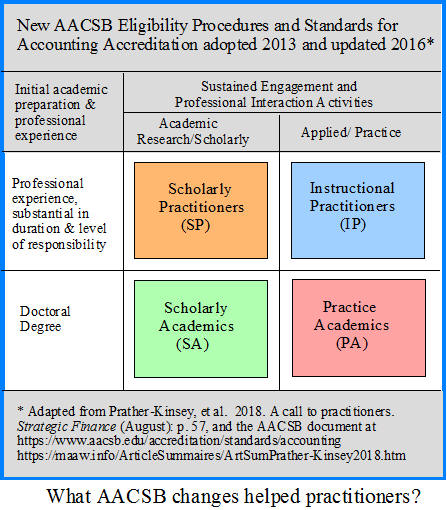 AACSB Standards for Accounting