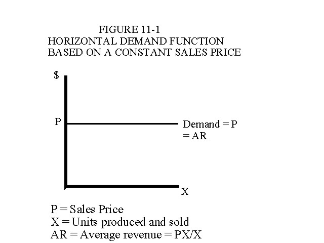 Horizontal Demand Function Based on a Constant Sales Price