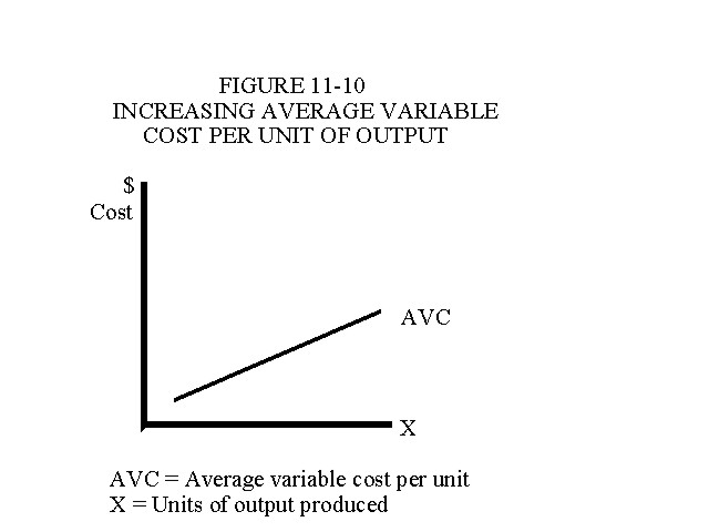 Increasing Average Variable Cost Per Unit of Output