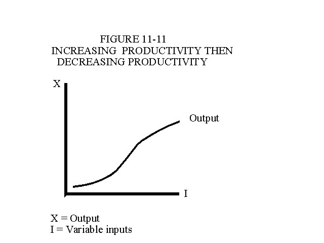 Increasing Productivity Then Decreasing Productivity