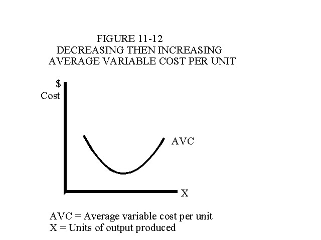 Decreasing Then Increasing Average Variable Cost Per Unit