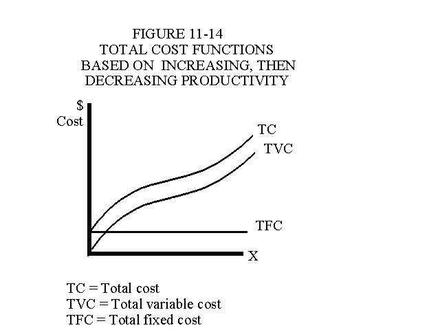 Total Cost Functions Based on Increasing Then Decreasing Productivity