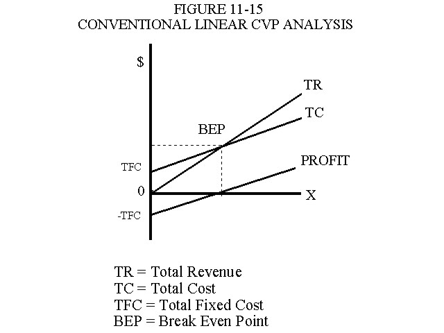 Conventional Linear Cost Volume Profit Analysis