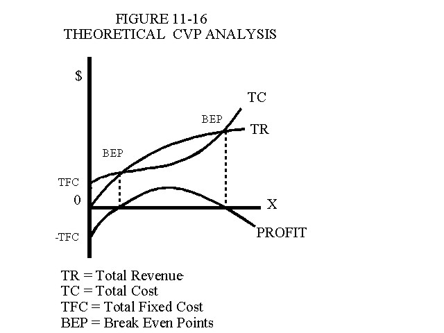 Theoretical Cost Volume Profit Analysis
