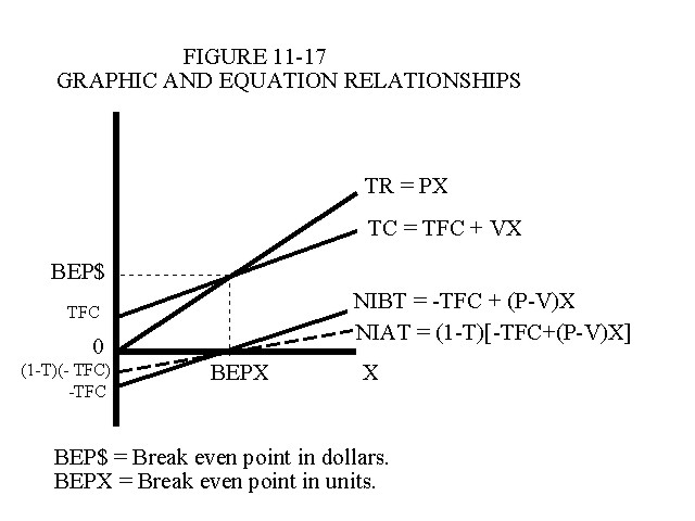 Graphic and Equation Relationships in Linear Cost Volume Profit Analysis