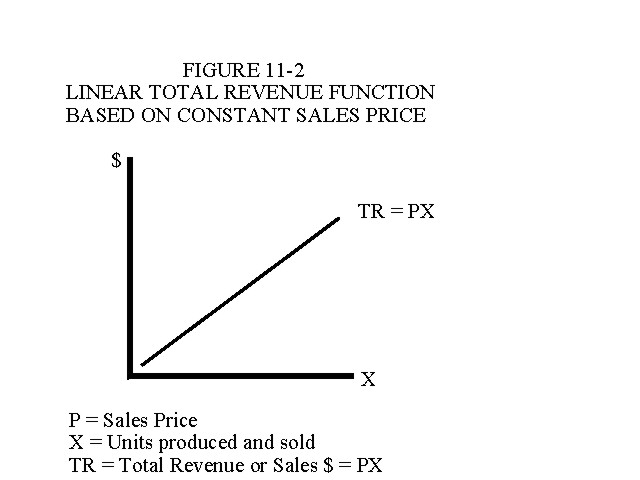 Linear Total Revenue Function Based on Constant Sales Price