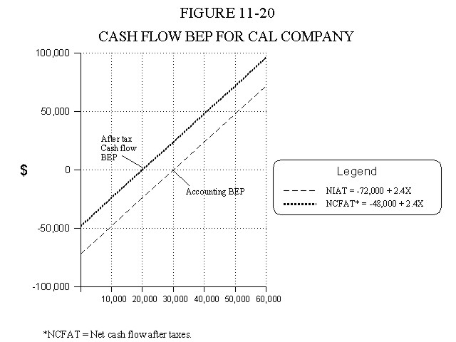 Cash Flow Breakeven Point