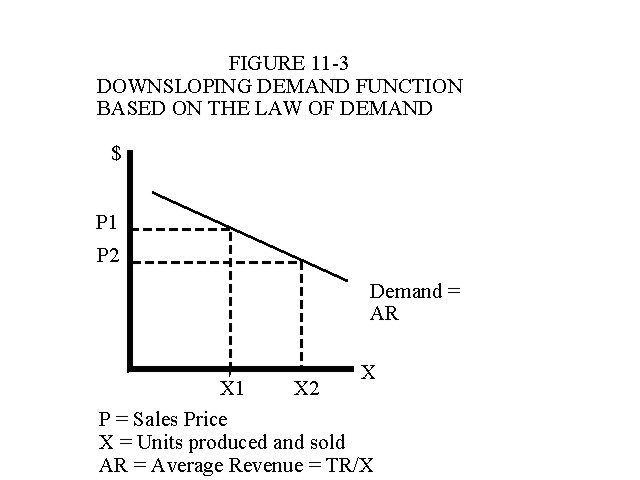 Downsloping Demand Function Based on the Law of Demand