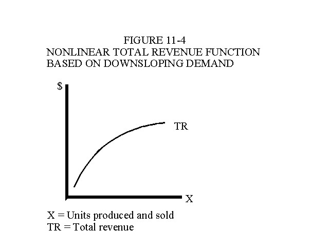 Nonlinear Total Revenue Function Based on Downsloping Demand