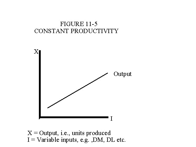 ConstantProductivity