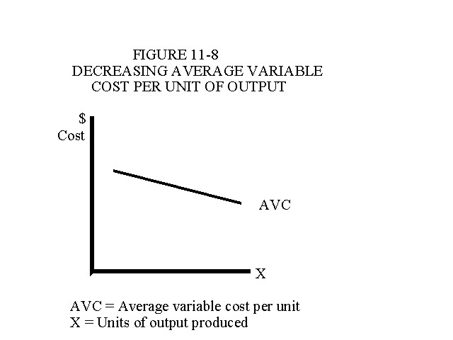 Decreasing Average Variable Cost Per Unit of Output