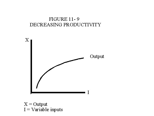 Decreasing Productivity